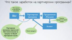 схема партнерского заработка